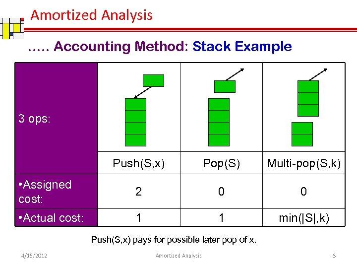 Amortized Analysis …. . Accounting Method: Stack Example 3 ops: Push(S, x) Pop(S) Multi-pop(S,