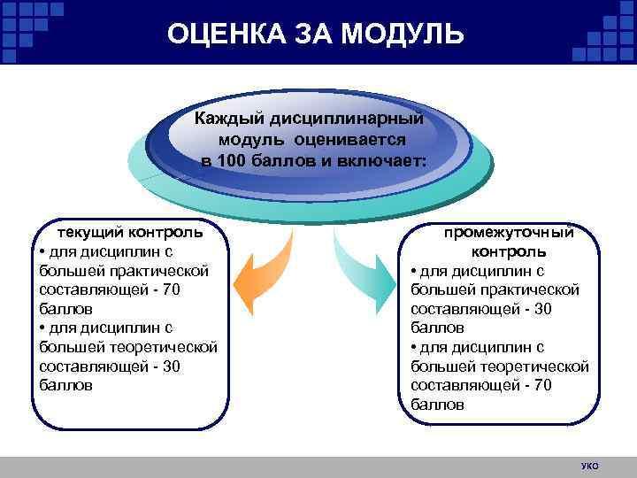 ОЦЕНКА ЗА МОДУЛЬ Каждый дисциплинарный модуль оценивается в 100 баллов и включает: текущий контроль