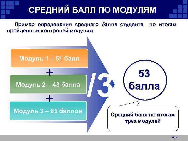 СРЕДНИЙ БАЛЛ ПО МОДУЛЯМ Пример определения среднего балла студента пройденных контролей модулям по итогам