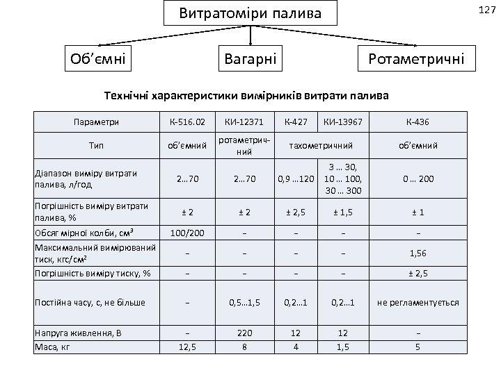 Витратоміри палива Об'ємні 127 Вагарні Ротаметричні Технічні характеристики вимірників витрати палива Параметри К-516. 02