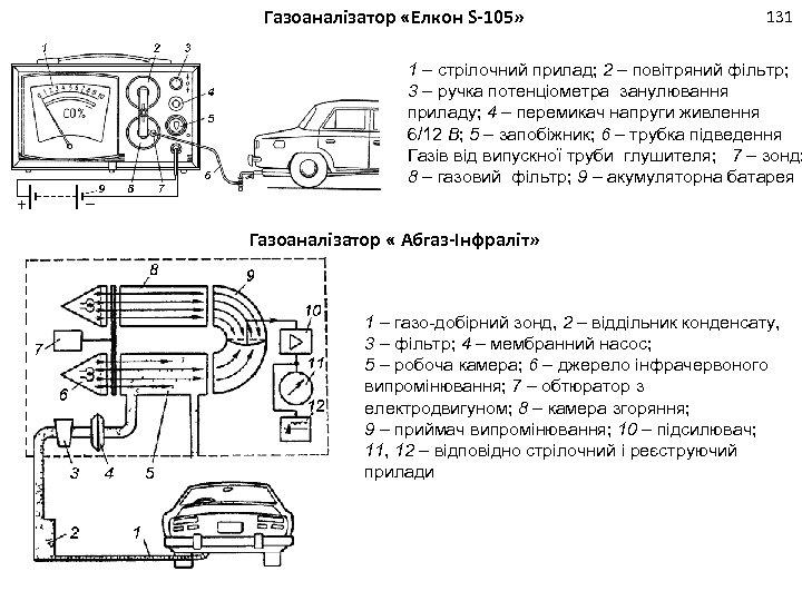 Газоаналізатор «Елкон S-105» 131 1 – стрілочний прилад; 2 – повітряний фільтр; 3 –