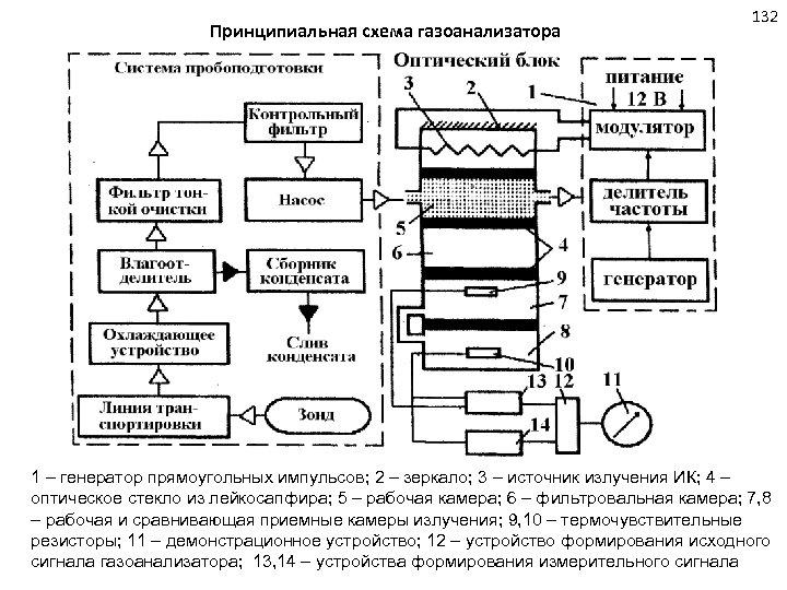 Принципиальная схема газоанализатора 132 1 – генератор прямоугольных импульсов; 2 – зеркало; 3 –