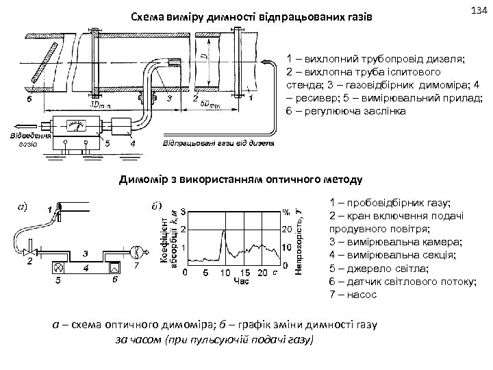 Схема виміру димності відпрацьованих газів 134 1 – вихлопний трубопровід дизеля; 2 – вихлопна