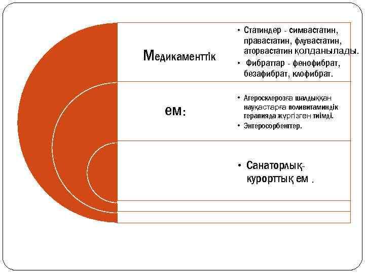 Медикаменттік ем: • Статиндер - симвастатин, правастатин, флувастатин, аторвастатин қолданылады. • Фибраттар - фенофибрат,