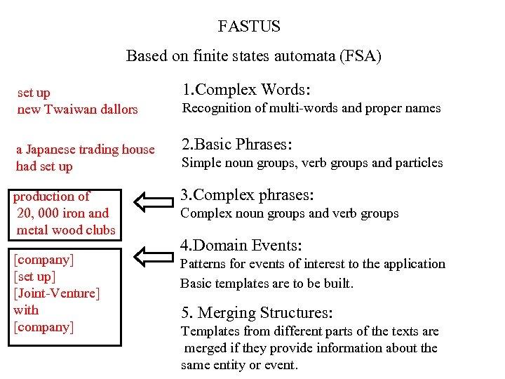 FASTUS Based on finite states automata (FSA) set up new Twaiwan dallors 1. Complex