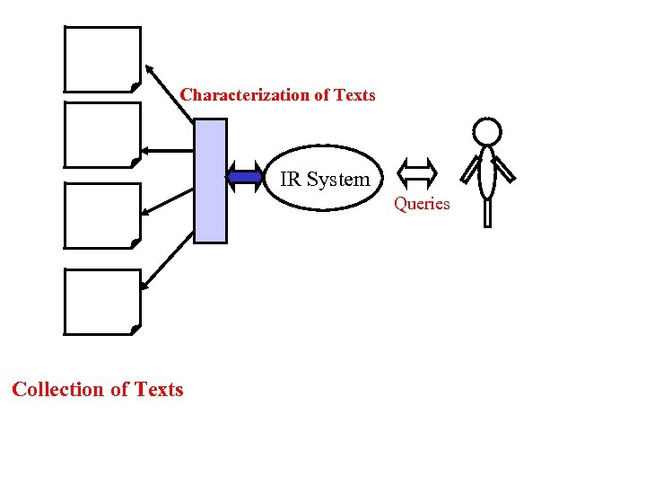 Characterization of Texts IR System Queries Collection of Texts