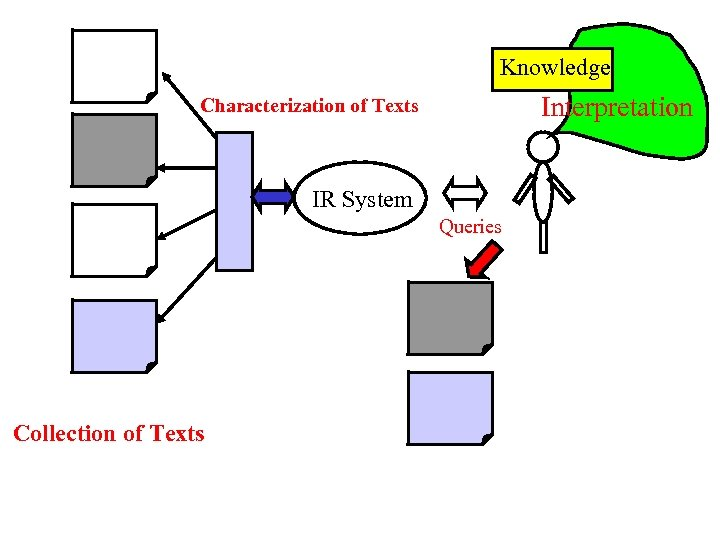 Knowledge Interpretation Characterization of Texts IR System Queries Collection of Texts