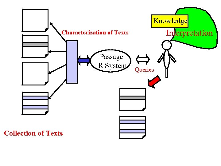 Knowledge Interpretation Characterization of Texts Passage IR System Collection of Texts Queries