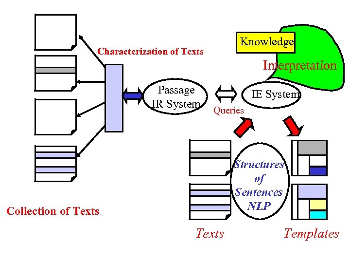 Knowledge Characterization of Texts Interpretation Passage IR System IE System Queries Structures of Sentences