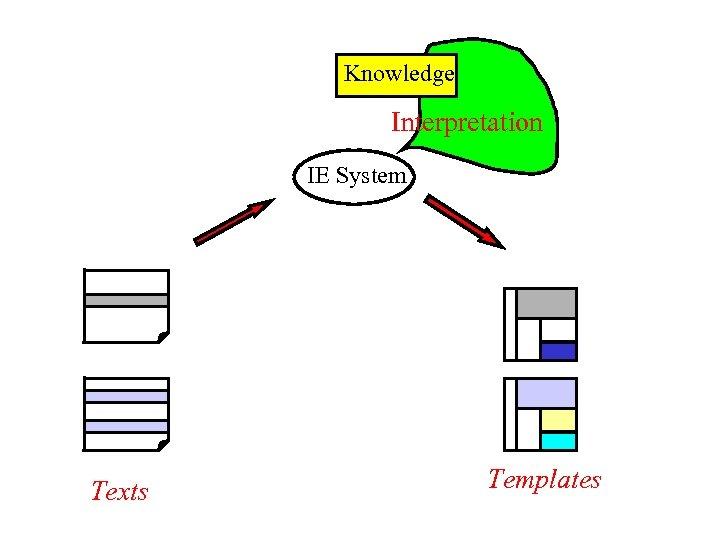 Knowledge Interpretation IE System Texts Templates