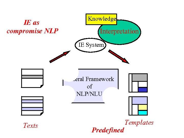 IE as compromise NLP Knowledge Interpretation IE System General Framework of NLP/NLU Texts Predefined