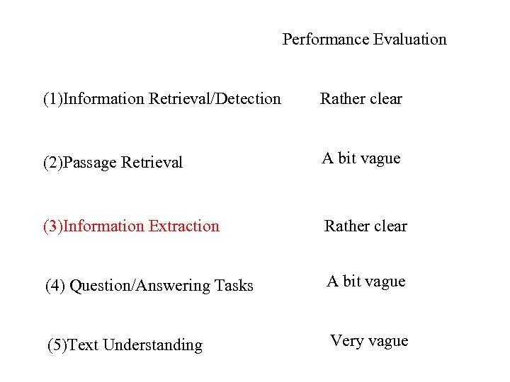Performance Evaluation (1)Information Retrieval/Detection Rather clear (2)Passage Retrieval A bit vague (3)Information Extraction Rather