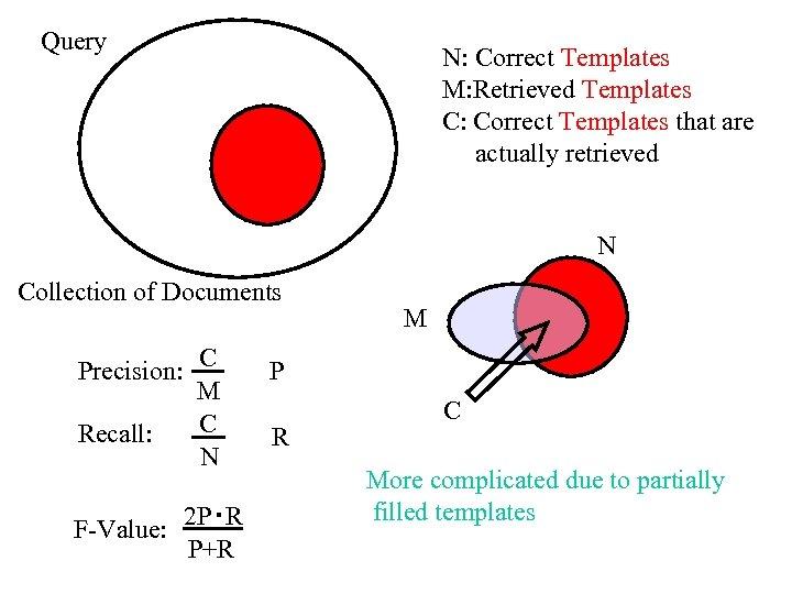 Query N: Correct Templates M: Retrieved Templates C: Correct Templates that are actually retrieved