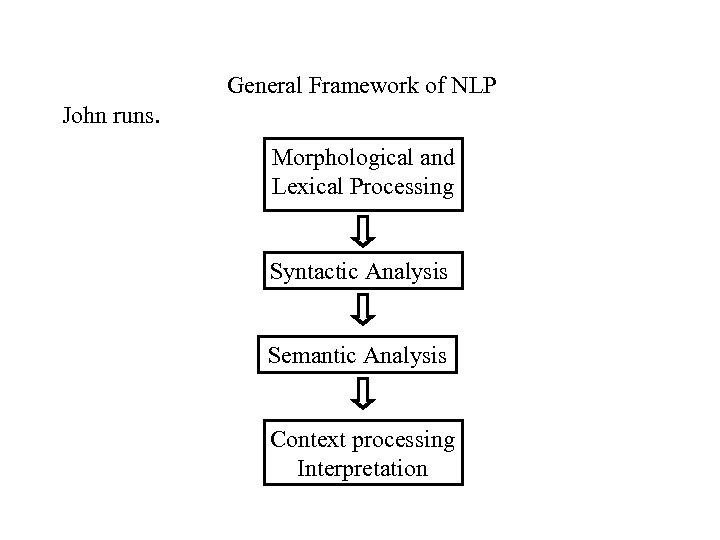 General Framework of NLP John runs. Morphological and Lexical Processing Syntactic Analysis Semantic Analysis
