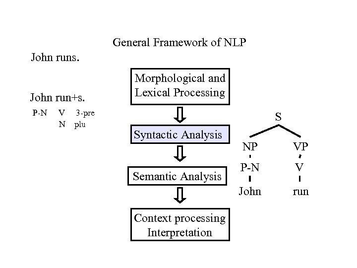 General Framework of NLP John runs. John run+s. P-N V N 3 -pre plu