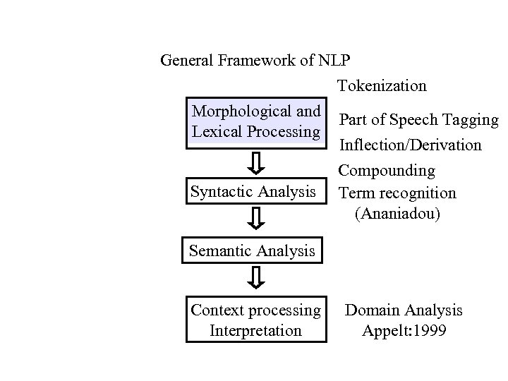 General Framework of NLP Tokenization Morphological and Part of Speech Tagging Lexical Processing Inflection/Derivation