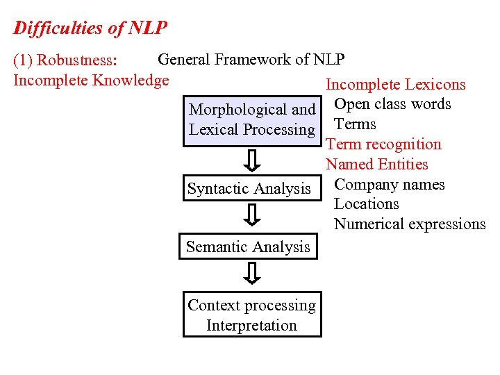 Difficulties of NLP General Framework of NLP (1) Robustness: Incomplete Knowledge Incomplete Lexicons Morphological