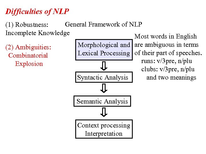 Difficulties of NLP General Framework of NLP (1) Robustness: Incomplete Knowledge Most words in