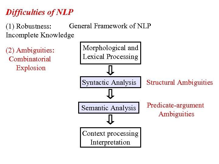 Difficulties of NLP General Framework of NLP (1) Robustness: Incomplete Knowledge (2) Ambiguities: Combinatorial