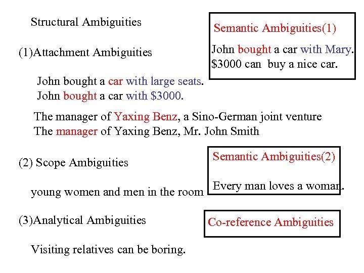 Structural Ambiguities (1)Attachment Ambiguities Semantic Ambiguities(1) John bought a car with Mary. $3000 can