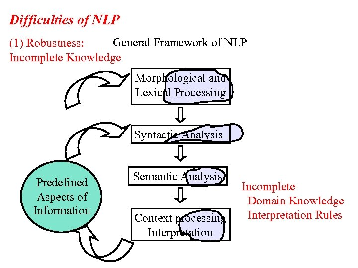 Difficulties of NLP General Framework of NLP (1) Robustness: Incomplete Knowledge Morphological and Lexical