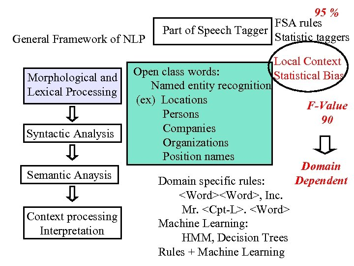 General Framework of NLP Morphological and Lexical Processing Syntactic Analysis Semantic Anaysis Context processing