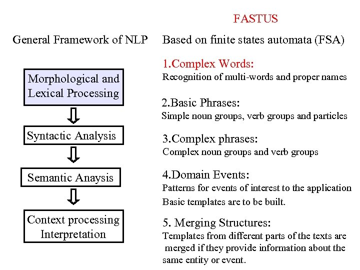 FASTUS General Framework of NLP Based on finite states automata (FSA) 1. Complex Words: