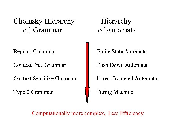Chomsky Hierarchy of Grammar Hierarchy of Automata Regular Grammar Finite State Automata Context Free
