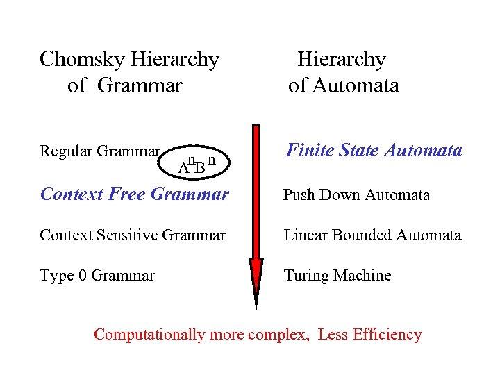 Chomsky Hierarchy of Grammar Hierarchy of Automata Regular Grammar Finite State Automata n n