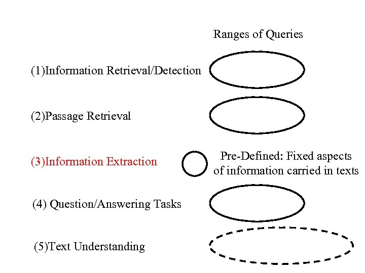 Ranges of Queries (1)Information Retrieval/Detection (2)Passage Retrieval (3)Information Extraction (4) Question/Answering Tasks (5)Text Understanding