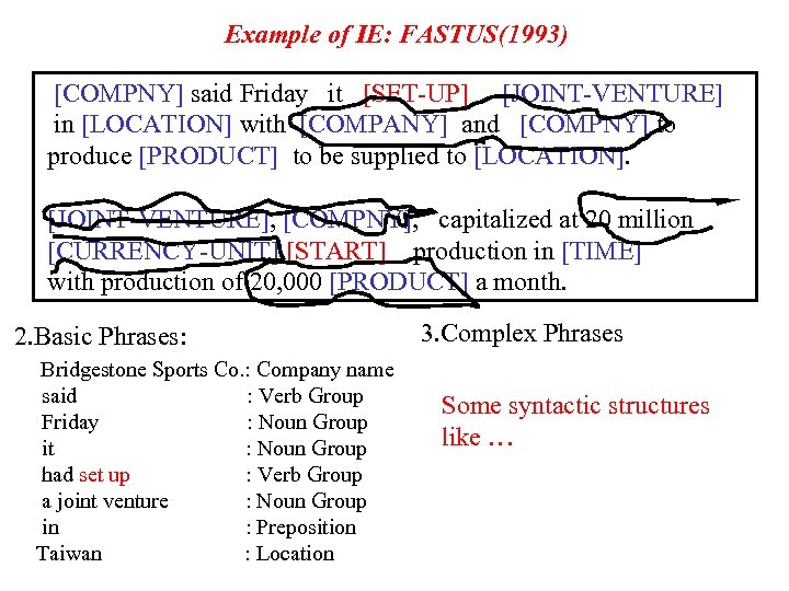 Example of IE: FASTUS(1993) [COMPNY] said Friday it [SET-UP] [JOINT-VENTURE] in [LOCATION] with [COMPANY]