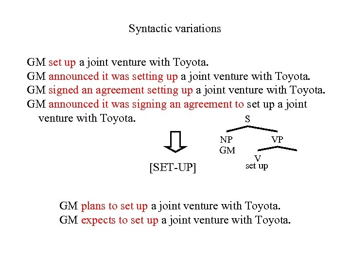 Syntactic variations GM set up a joint venture with Toyota. GM announced it was