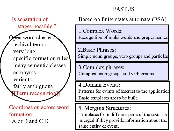 FASTUS Is separation of stages possible ? Open word classes: techical terms very long