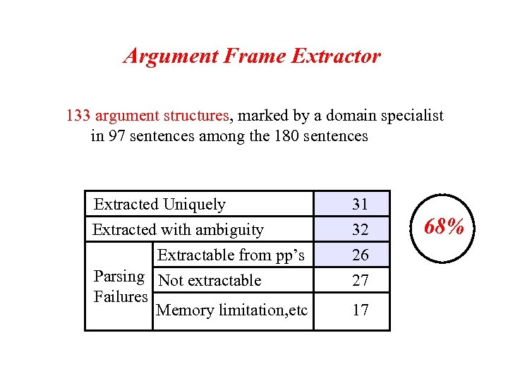 Argument Frame Extractor 133 argument structures, marked by a domain specialist in 97 sentences