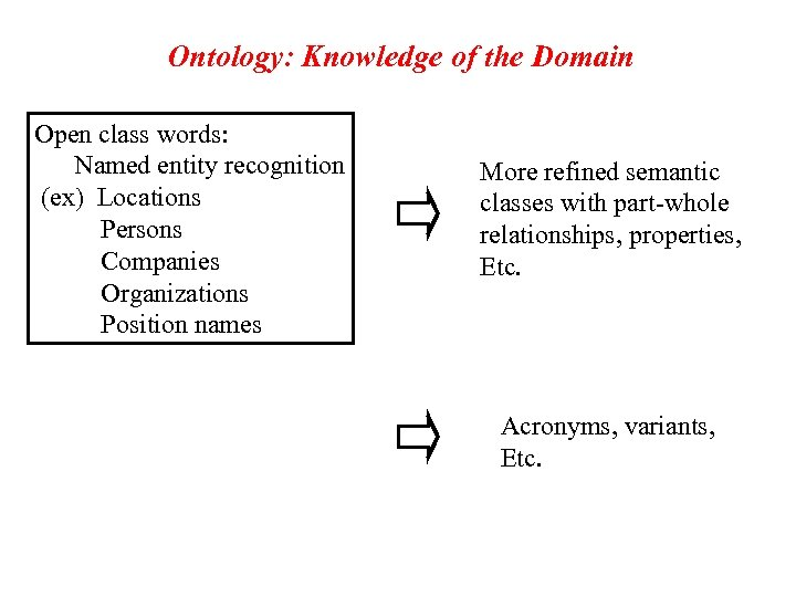 Ontology: Knowledge of the Domain Open class words: Named entity recognition (ex) Locations Persons