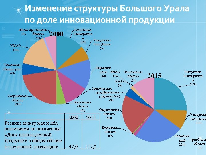 Изменение структуры Большого Урала по доле инновационной продукции ЯНАО Челябинская 1% область 5% 2000