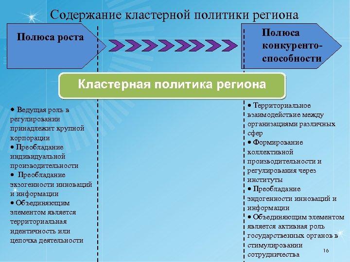 Содержание кластерной политики региона Полюса роста Полюса конкурентоспособности Кластерная политика региона Ведущая роль в