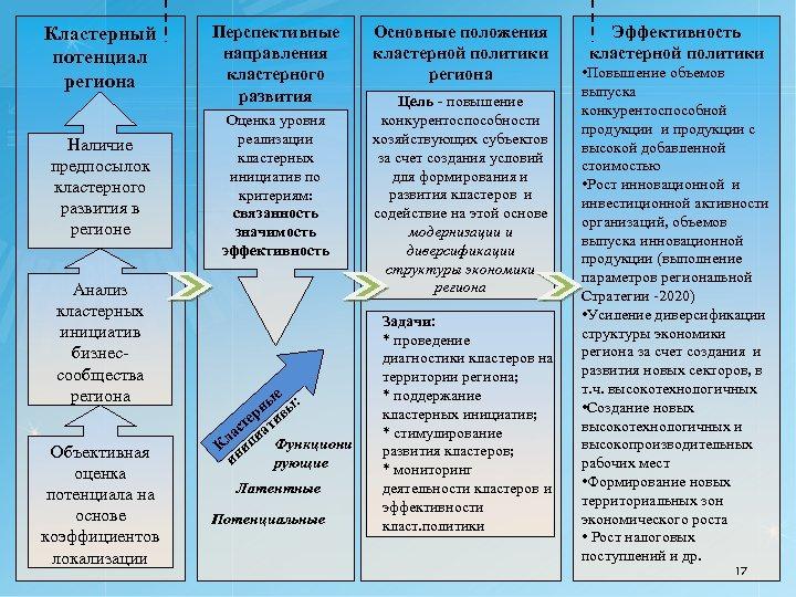 Кластерный потенциал региона Наличие предпосылок кластерного развития в регионе Анализ кластерных инициатив бизнессообщества региона
