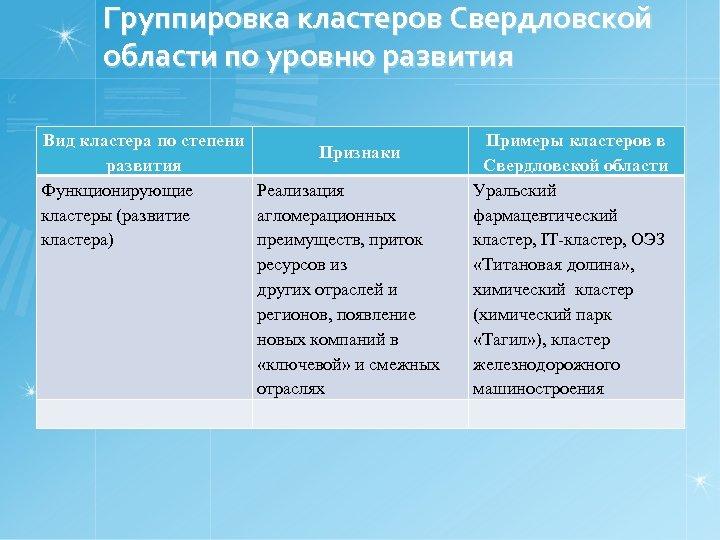 Группировка кластеров Свердловской области по уровню развития Вид кластера по степени Признаки развития Функционирующие