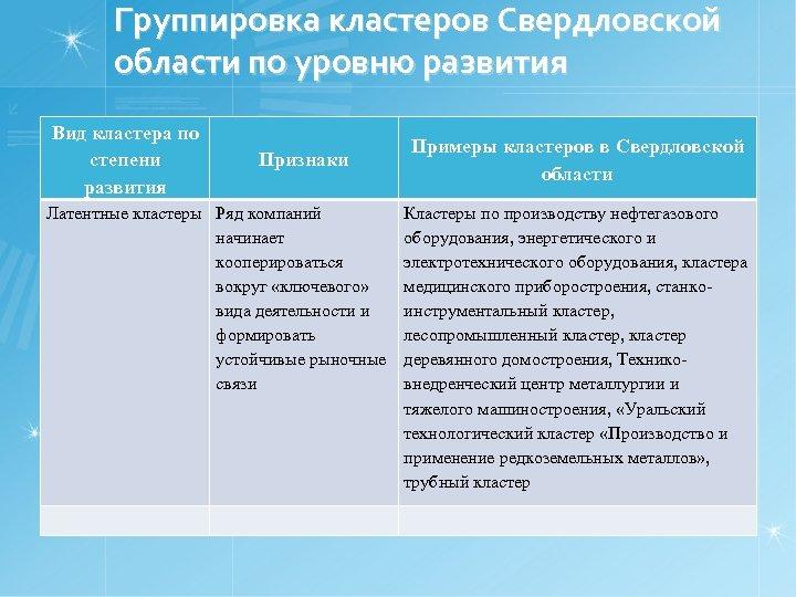 Группировка кластеров Свердловской области по уровню развития Вид кластера по степени развития Признаки Латентные