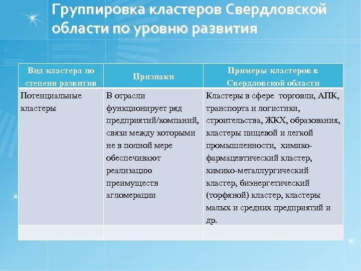 Группировка кластеров Свердловской области по уровню развития Вид кластера по степени развития Потенциальные кластеры