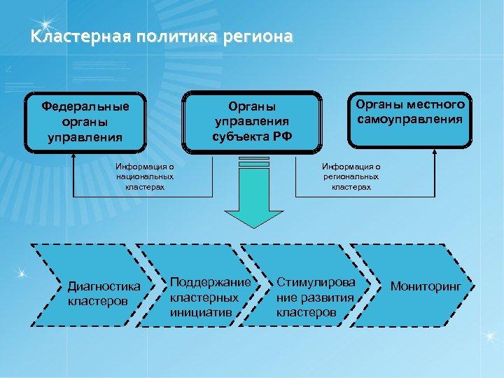 Кластерная политика региона Органы управления субъекта РФ Федеральные органы управления Информация о национальных кластерах