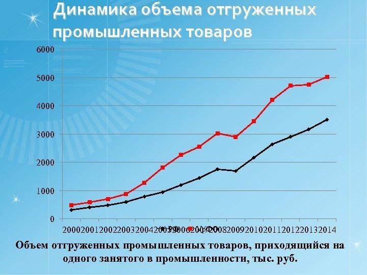 Динамика объема отгруженных промышленных товаров 6000 5000 4000 3000 2000 1000 0 РФ Ур.