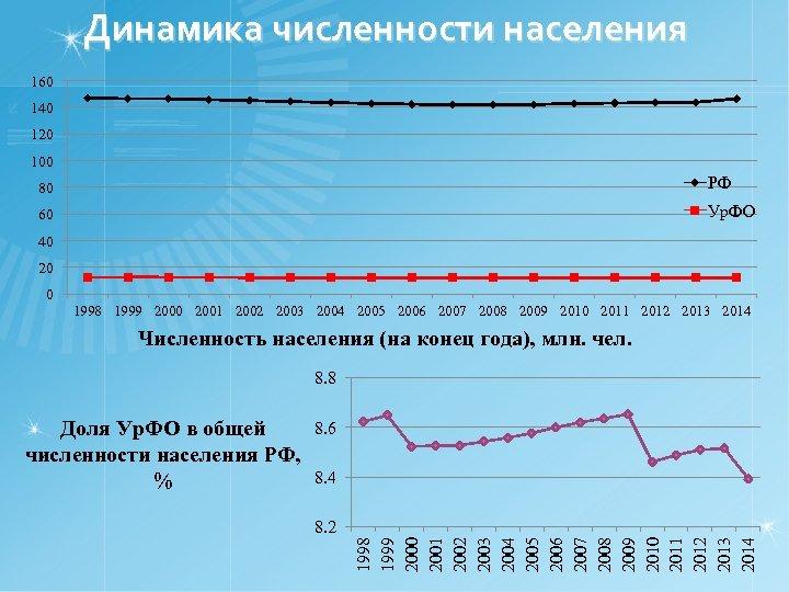 Динамика численности населения 160 140 120 100 80 РФ 60 Ур. ФО 40 20