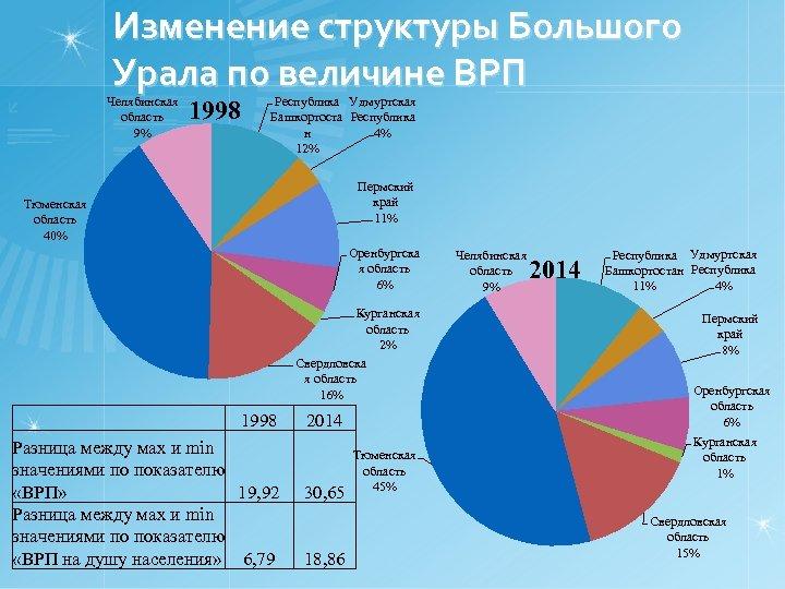 Изменение структуры Большого Урала по величине ВРП Челябинская область 9% 1998 Республика Удмуртская Башкортоста