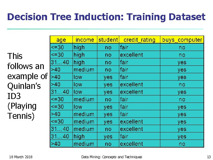 Decision Tree Induction: Training Dataset This follows an example of Quinlan's ID 3 (Playing