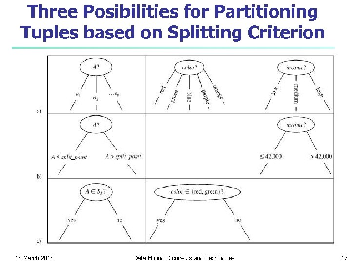 Three Posibilities for Partitioning Tuples based on Splitting Criterion 18 March 2018 Data Mining:
