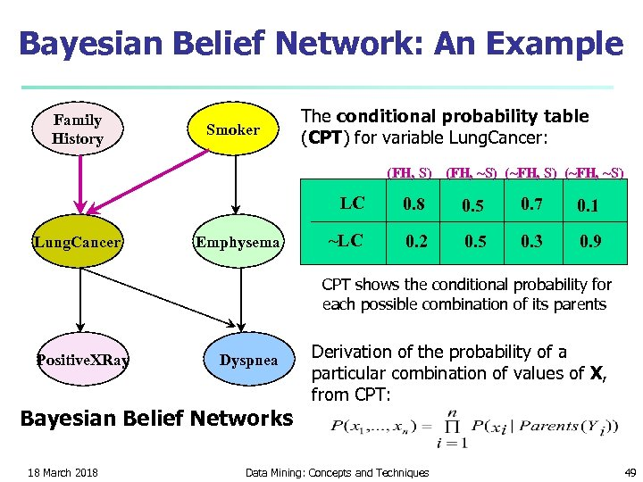 Bayesian Belief Network: An Example Family History Smoker The conditional probability table (CPT) for