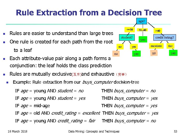 Rule Extraction from a Decision Tree age? <=30 Rules are easier to understand than