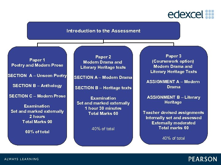 Introduction to the Assessment Paper 1 Poetry and Modern Prose Paper 2 Modern Drama
